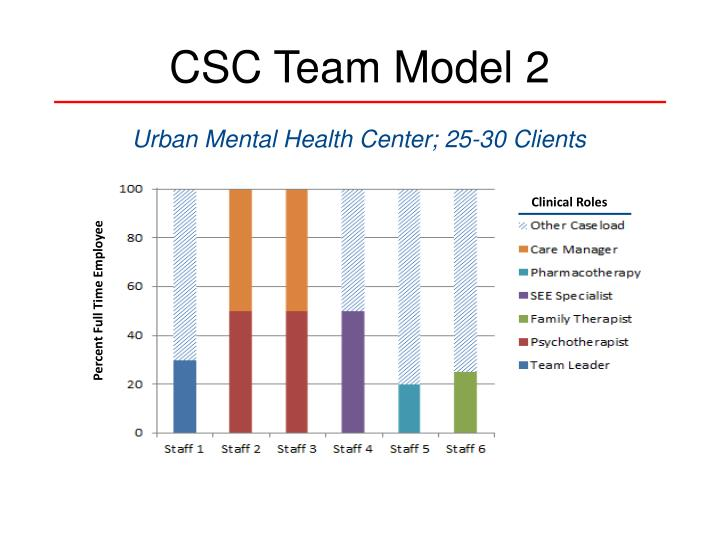 CSC Team Model 2