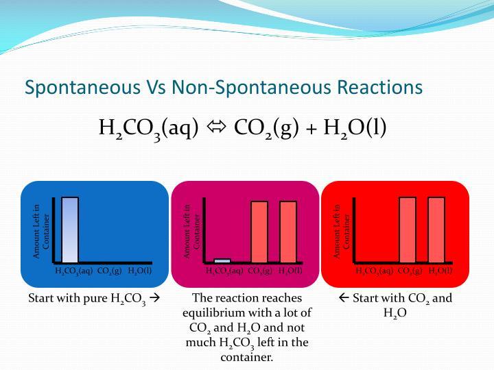 Spontaneous Vs Non-Spontaneous Reactions