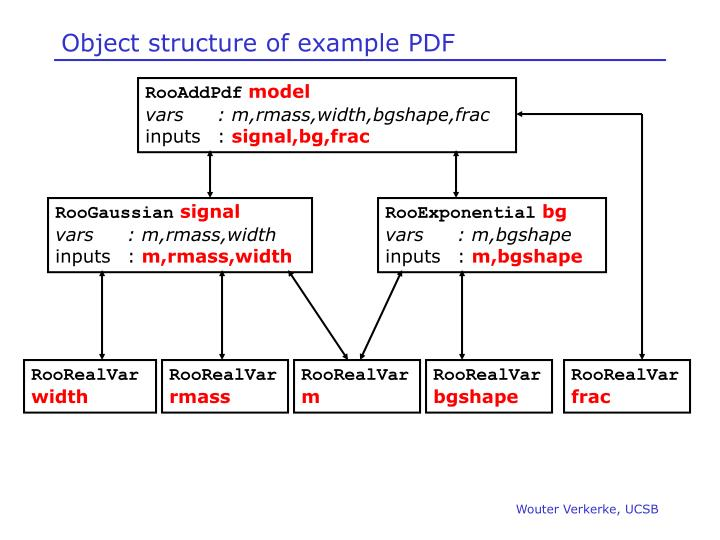 Object structure of example PDF