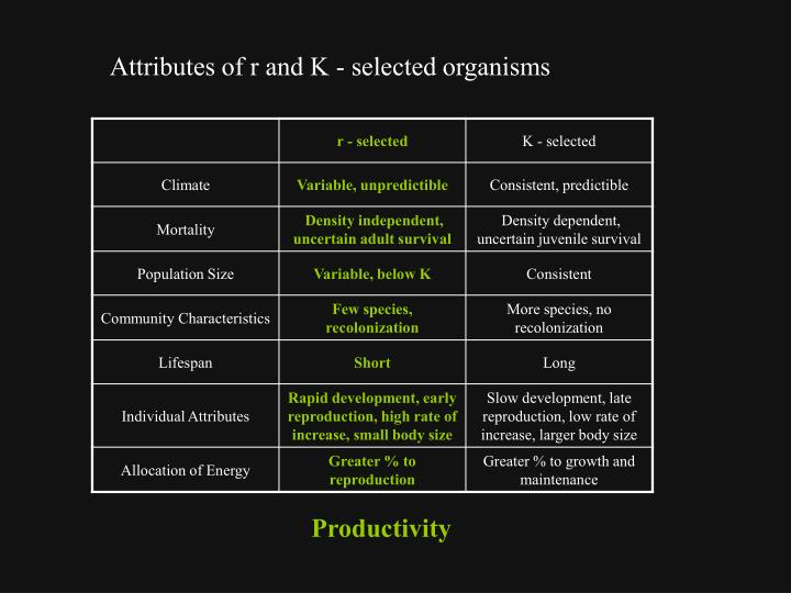 Attributes of r and K - selected organisms