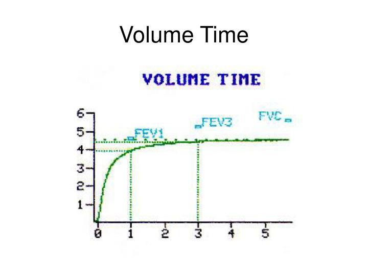 Volume Time
