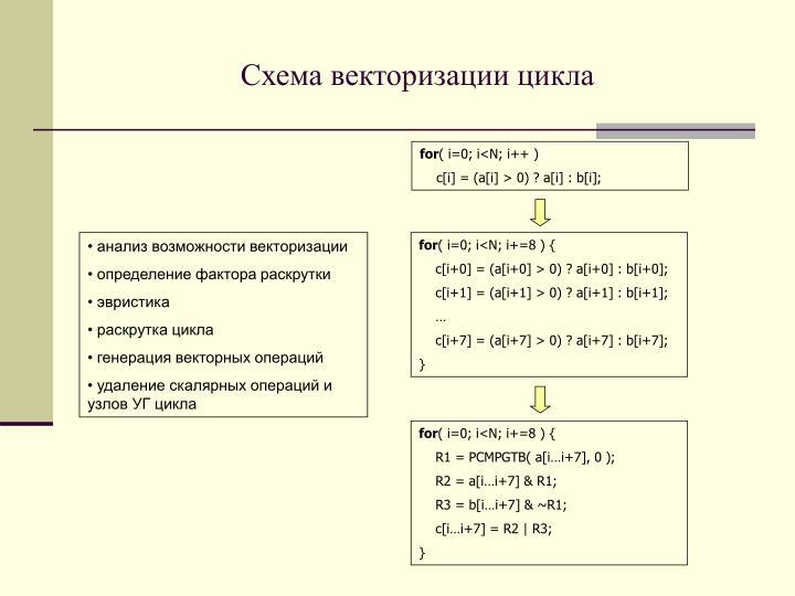 Схема векторизации цикла