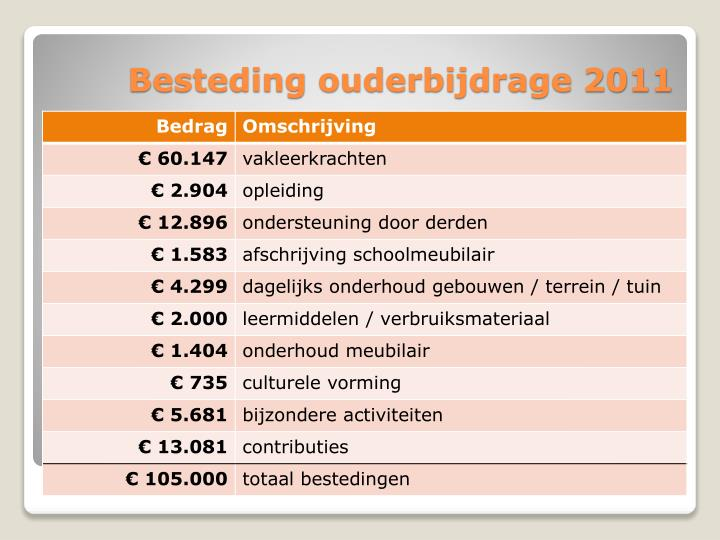 Besteding ouderbijdrage 2011