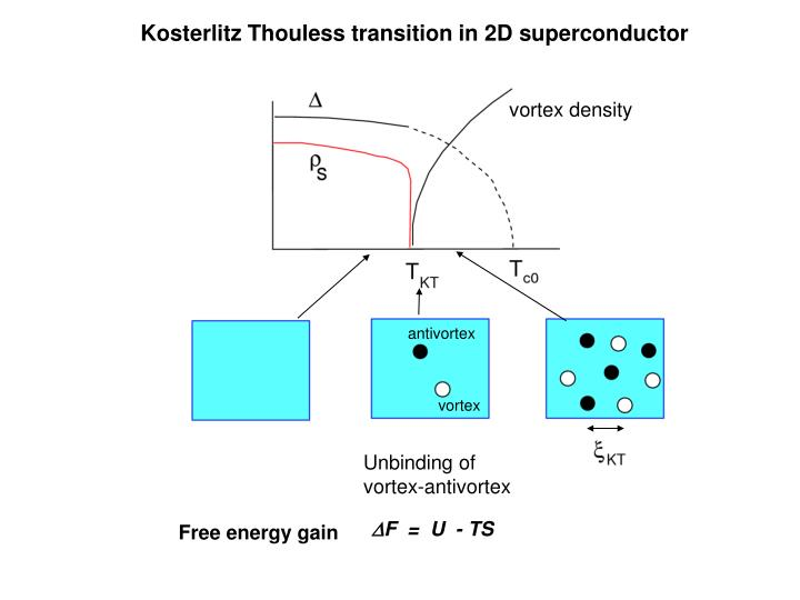 Kosterlitz Thouless transition in 2D superconductor