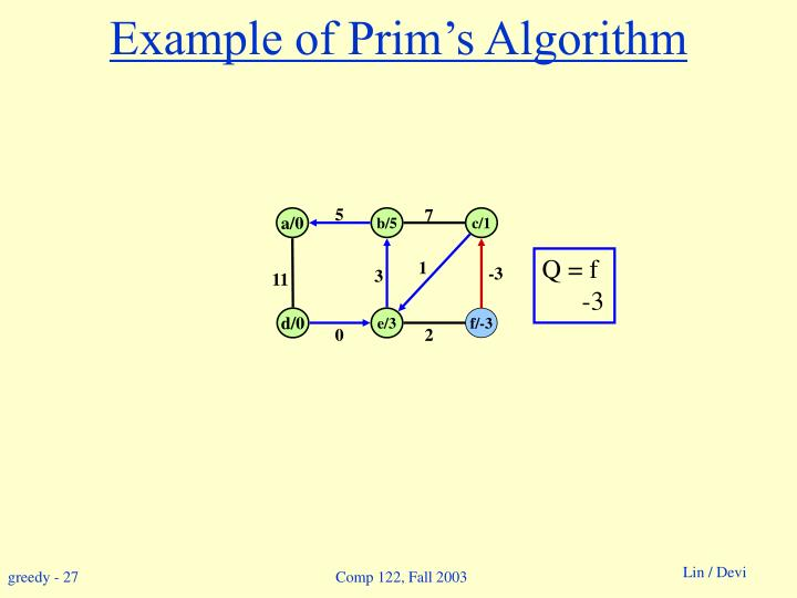 Example of Prim's Algorithm