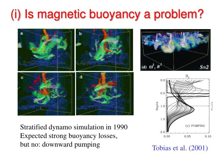 (i) Is magnetic buoyancy a problem?