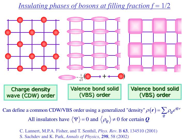 Insulating phases of bosons at filling fraction f