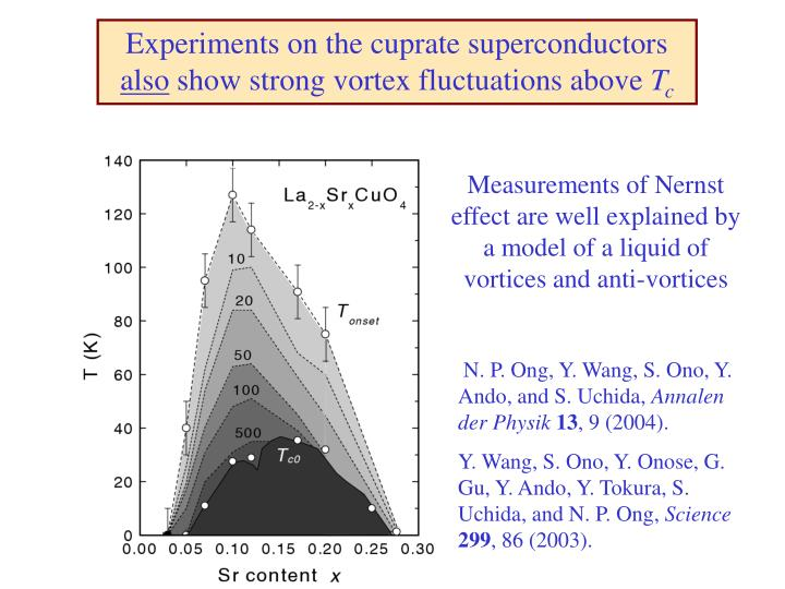 Experiments on the cuprate superconductors
