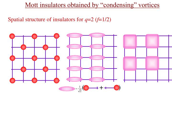 "Mott insulators obtained by ""condensing"" vortices"