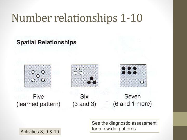 Number relationships 1-10