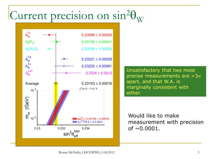 Current precision on sin 2 q w