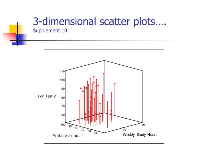 3-dimensional scatter plots….