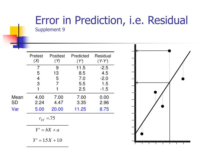 Error in Prediction, i.e. Residual
