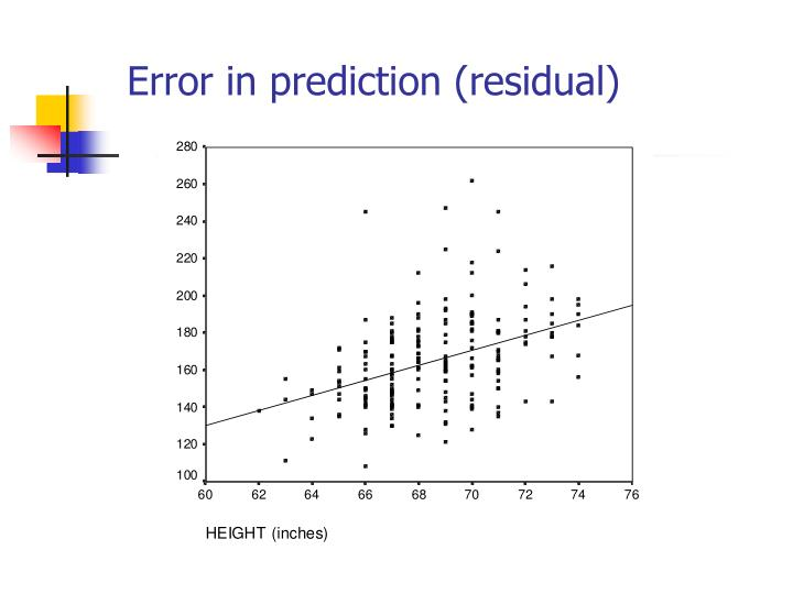 Error in prediction (residual)