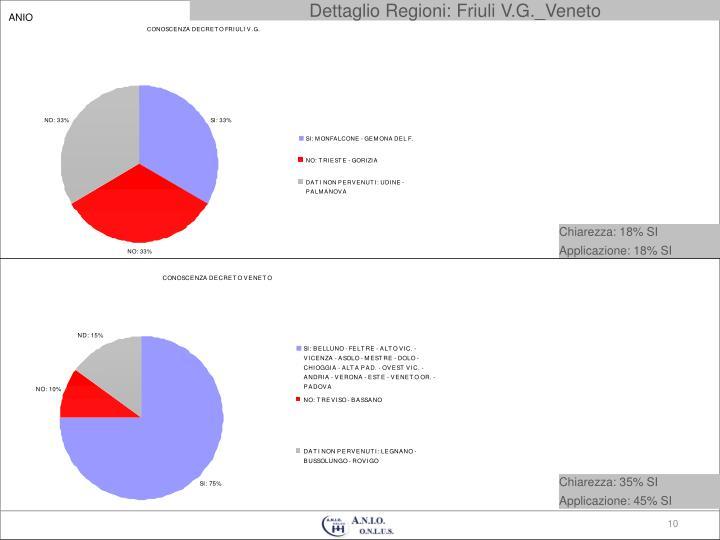 Dettaglio Regioni: Friuli V.G._Veneto