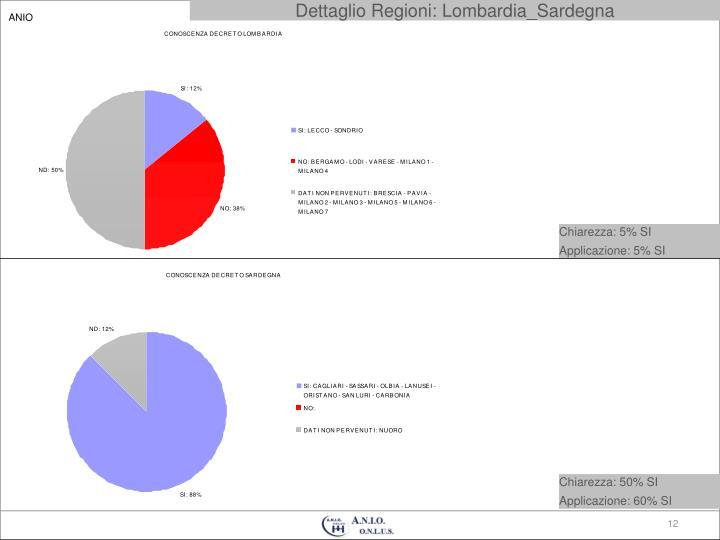 Dettaglio Regioni: Lombardia_Sardegna