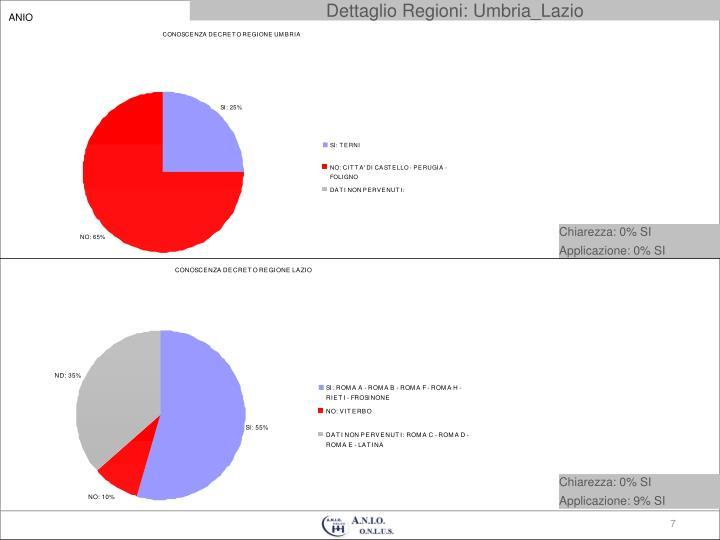 Dettaglio Regioni: Umbria_Lazio