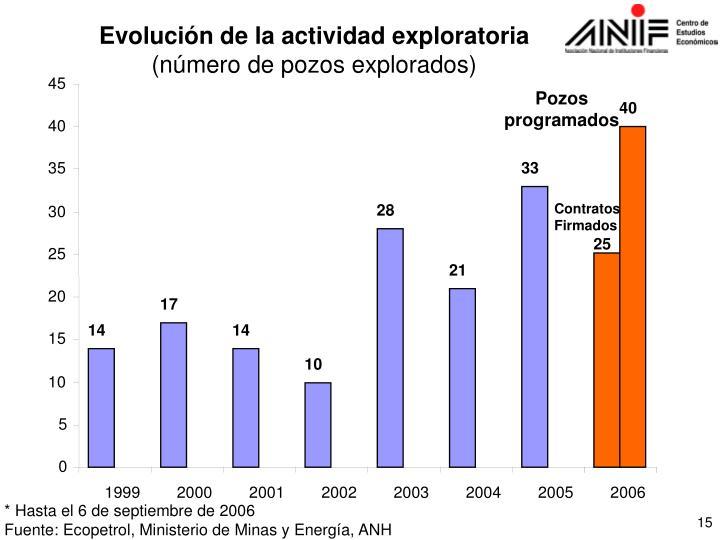 Evolución de la actividad exploratoria