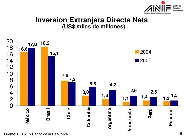 Inversión Extranjera Directa Neta
