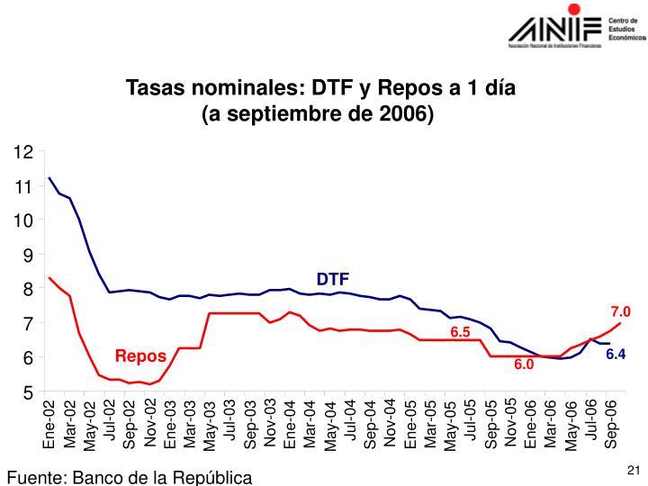 Tasas nominales: DTF y Repos a 1 día
