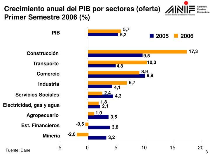 Crecimiento anual del PIB por sectores (oferta)