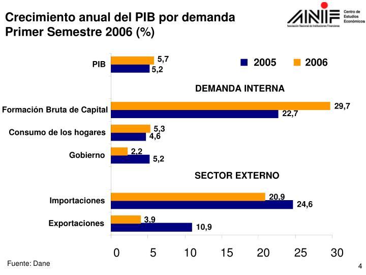 Crecimiento anual del PIB por demanda