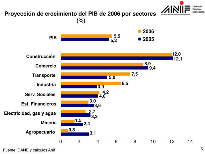 Proyección de crecimiento del PIB de 2006 por sectores