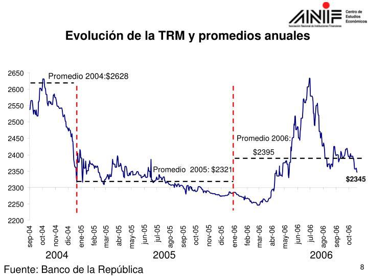 Evolución de la TRM y promedios anuales