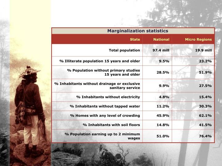 Marginalization statistics