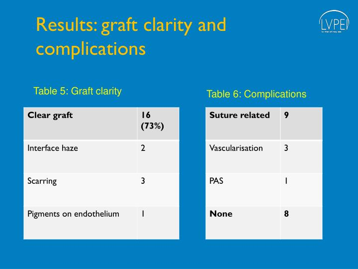 Results: graft clarity and complications