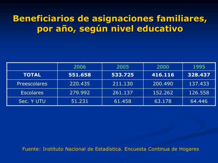 Beneficiarios de asignaciones familiares, por año, según nivel educativo