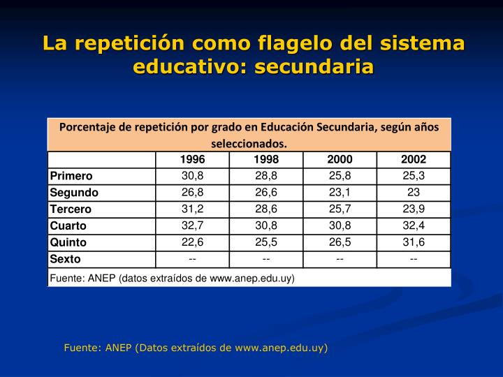 La repetición como flagelo del sistema educativo: secundaria