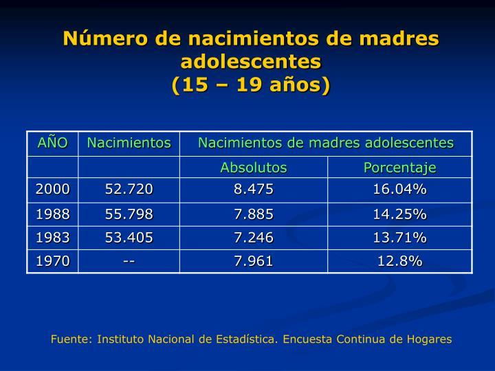Número de nacimientos de madres adolescentes
