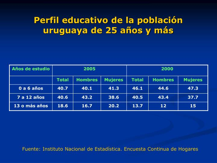 Perfil educativo de la población uruguaya de 25 años y más