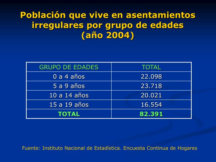 Población que vive en asentamientos irregulares por grupo de edades