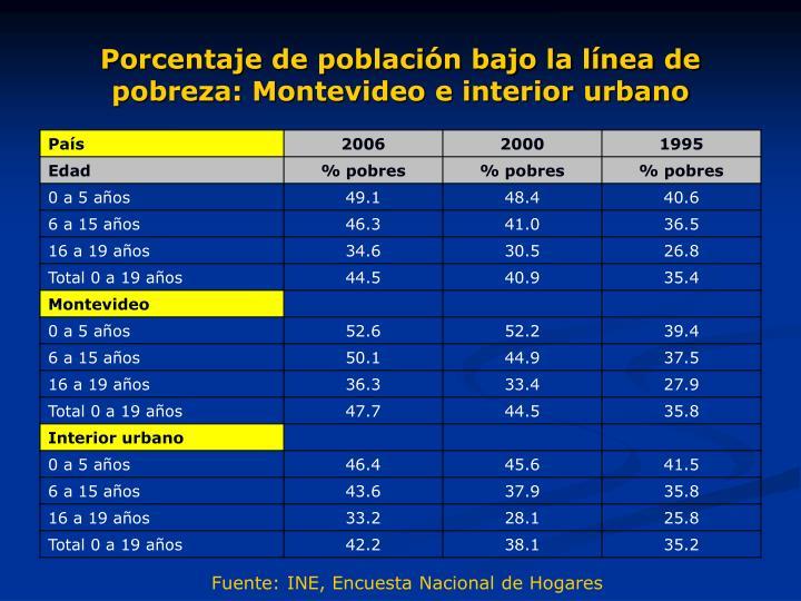 Porcentaje de población bajo la línea de pobreza: Montevideo e interior urbano