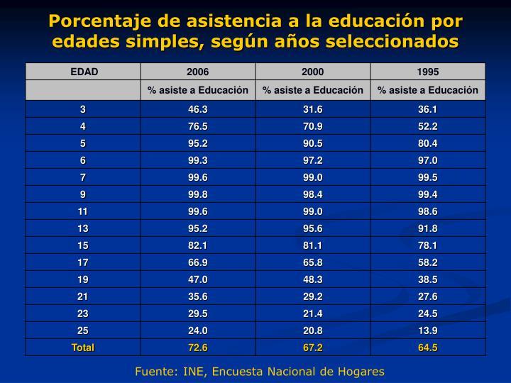 Porcentaje de asistencia a la educación por edades simples, según años seleccionados