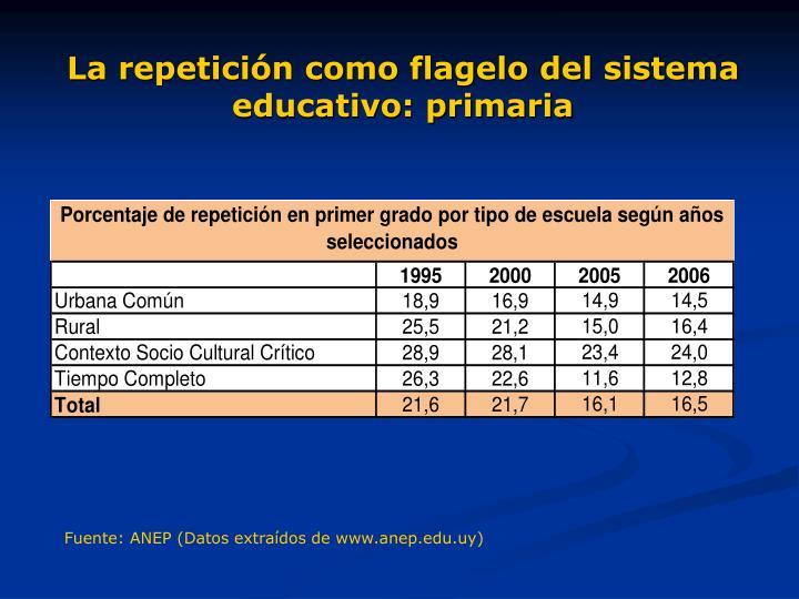 La repetición como flagelo del sistema educativo: primaria