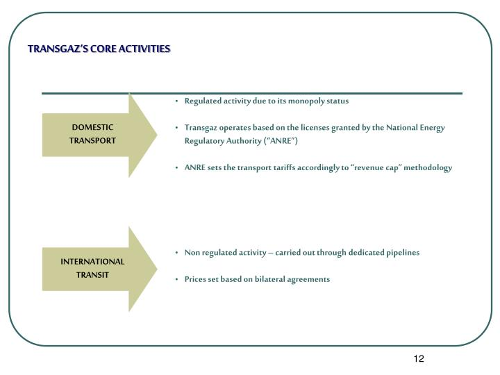 TRANSGAZ'S CORE ACTIVITIES