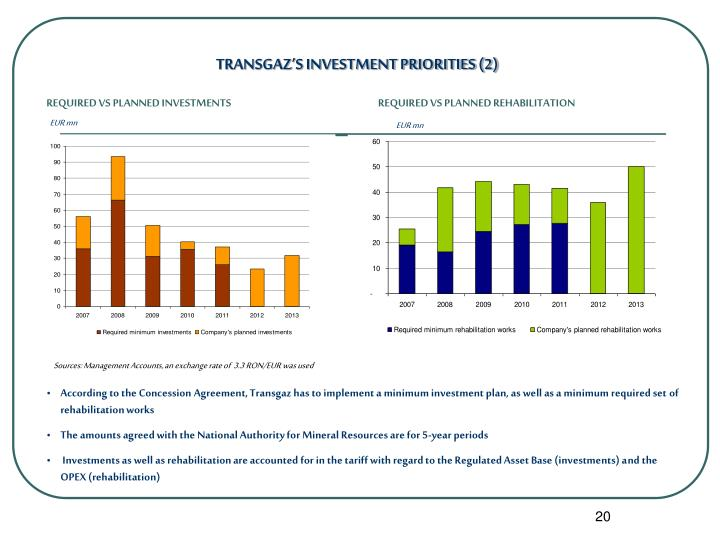 TRANSGAZ'S INVESTMENT PRIORITIES (2)