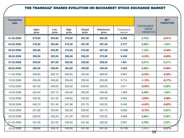THE TRANSGAZ' SHARES EVOLUTION ON BUCHAREST STOCK EXCHANGE MARKET