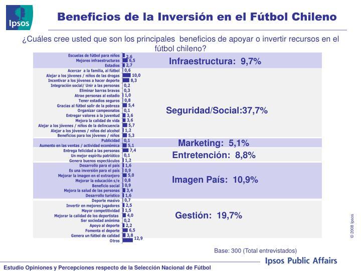 Beneficios de la Inversión en el Fútbol Chileno