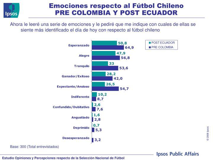 Emociones respecto al Fútbol Chileno