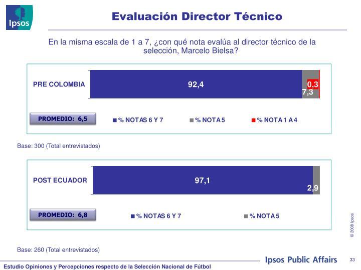 Evaluación Director Técnico