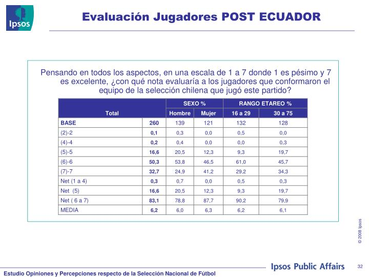 Evaluación Jugadores POST ECUADOR