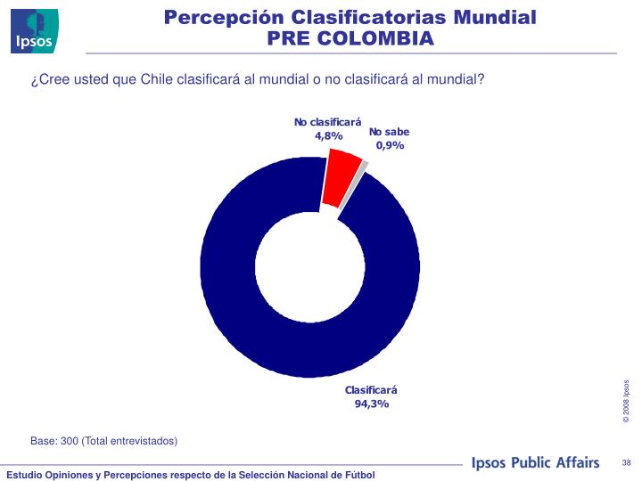 Percepción Clasificatorias Mundial