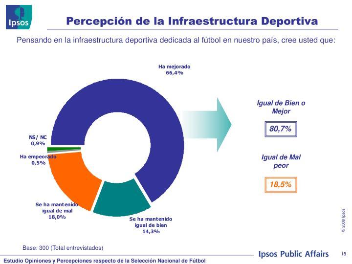 Percepción de la Infraestructura Deportiva