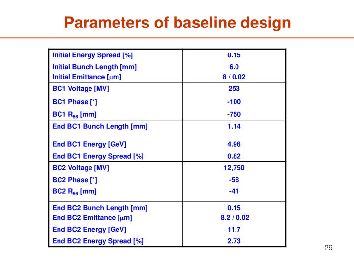 Parameters of baseline design