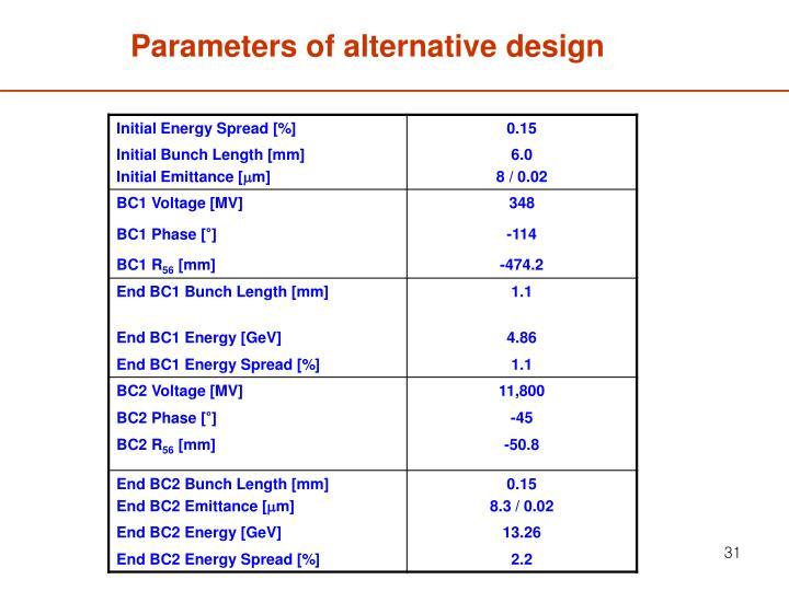 Parameters of alternative design