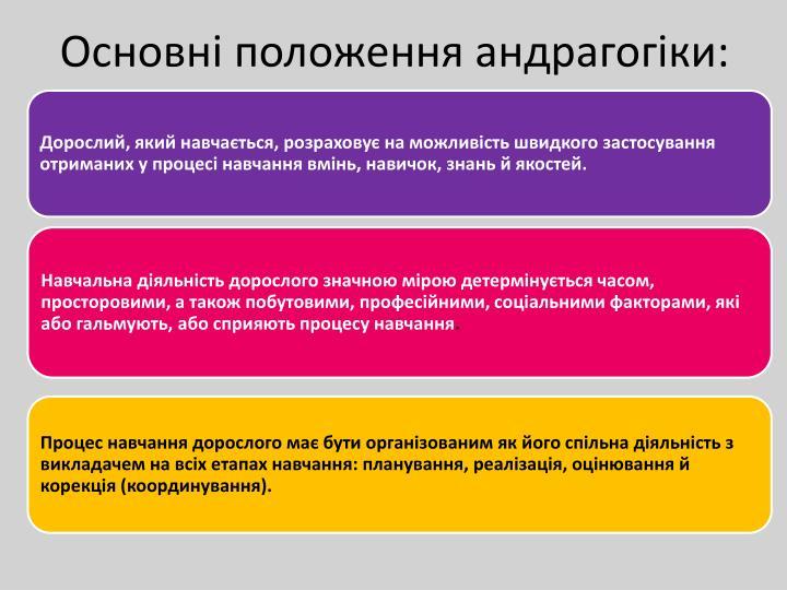 Основні положення андрагогіки: